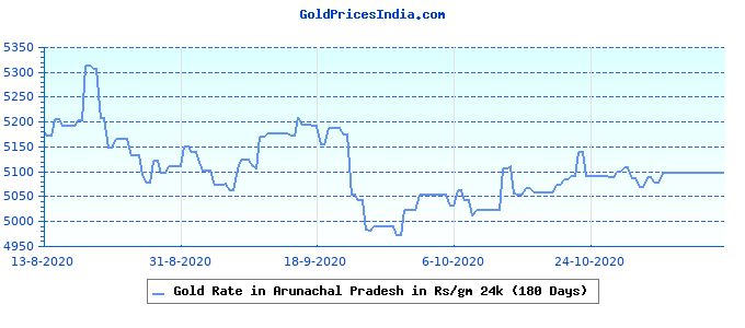 Gold Rate in Arunachal Pradesh in Rs/gm 24k (180 Days)