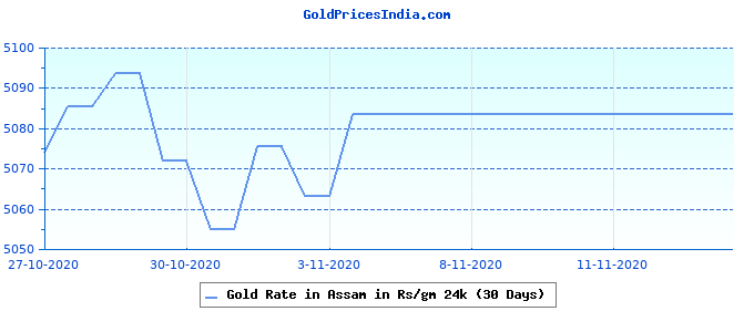Gold Rate in Assam in Rs/gm 24k (30 Days)