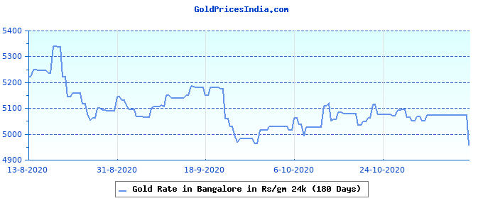 Gold Rate in Bangalore in Rs/gm 24k (180 Days)