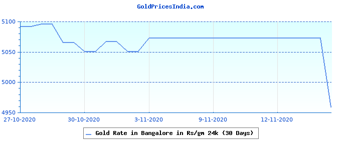 Gold Rate in Bangalore in Rs/gm 24k (30 Days)