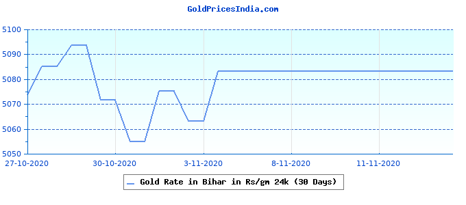 Gold Rate in Bihar in Rs/gm 24k (30 Days)