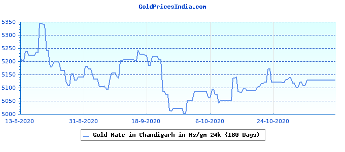 Gold Rate in Chandigarh in Rs/gm 24k (180 Days)