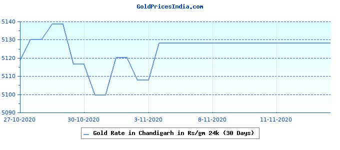 Gold Rate in Chandigarh in Rs/gm 24k (30 Days)
