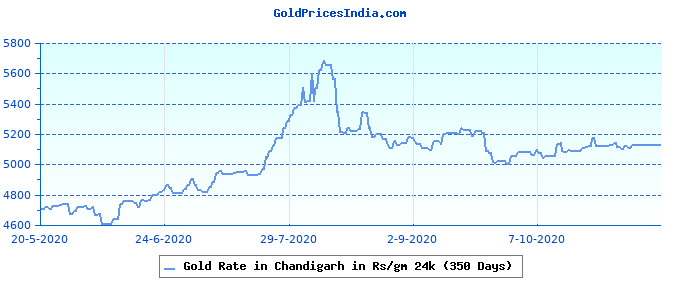 Gold Rate in Chandigarh in Rs/gm 24k (350 Days)