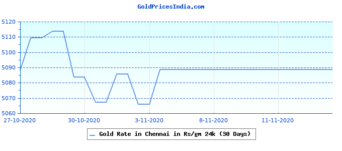Gold Rate in Chennai in Rs/gm 24k (30 Days)
