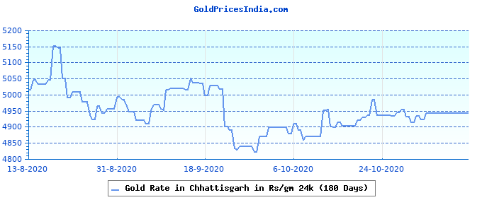 Gold Rate in Chhattisgarh in Rs/gm 24k (180 Days)
