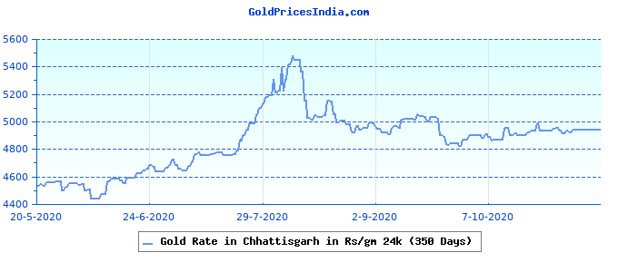 Gold Rate in Chhattisgarh in Rs/gm 24k (350 Days)