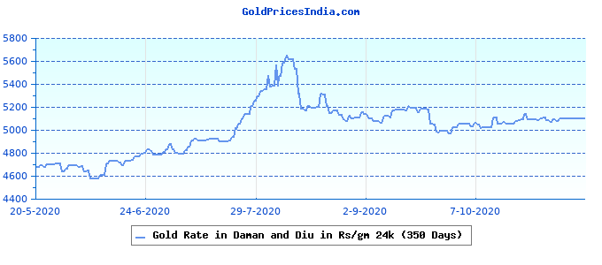 Gold Rate in Daman and Diu in Rs/gm 24k (350 Days)