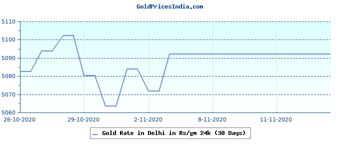Gold Rate in Delhi in Rs/gm 24k (30 Days)