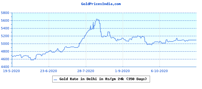 Gold Rate in Delhi in Rs/gm 24k (350 Days)