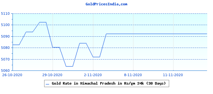 Gold Rate in Himachal Pradesh in Rs/gm 24k (30 Days)