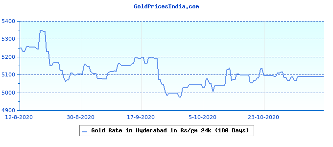 Gold Rate in Hyderabad in Rs/gm 24k (180 Days)
