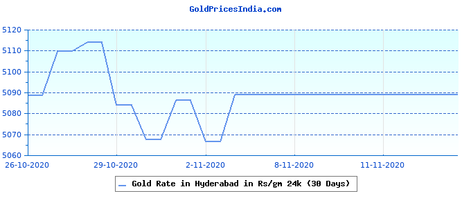 Gold Rate in Hyderabad in Rs/gm 24k (30 Days)