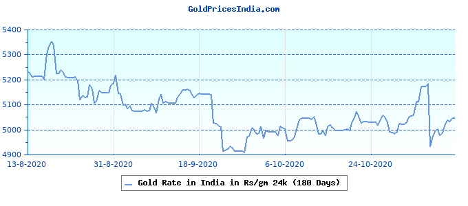 Gold Rate in India in Rs/gm 24k (180 Days)