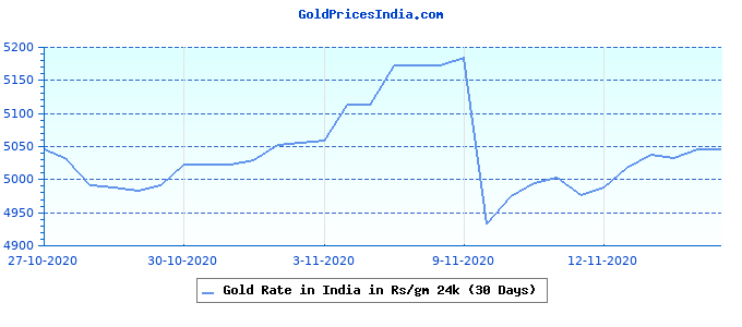 Gold Rate in India in Rs/gm 24k (30 Days)