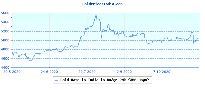 Gold Rate in India in Rs/gm 24k (350 Days)