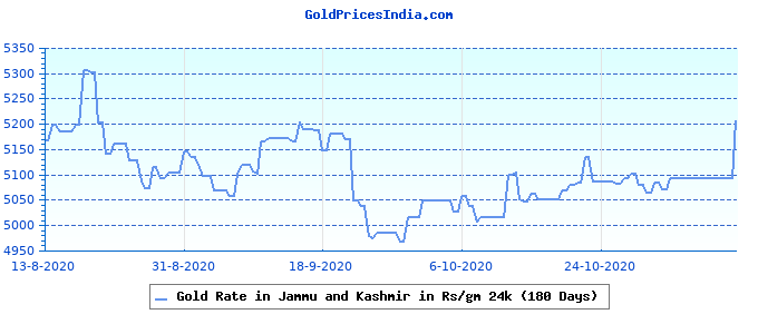 Gold Rate in Jammu and Kashmir in Rs/gm 24k (180 Days)