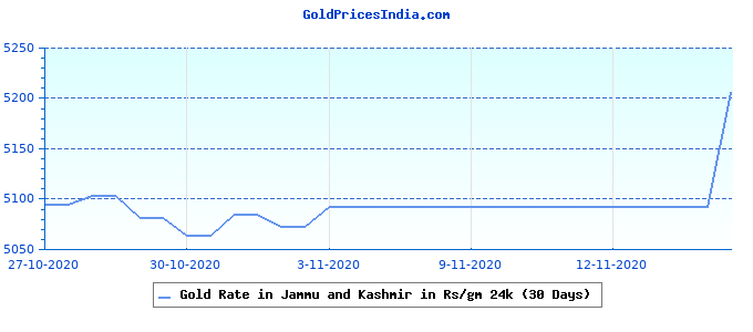Gold Rate in Jammu and Kashmir in Rs/gm 24k (30 Days)