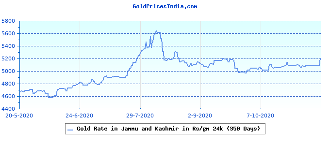 Gold Rate in Jammu and Kashmir in Rs/gm 24k (350 Days)