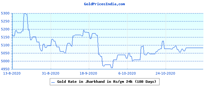 Gold Rate in Jharkhand in Rs/gm 24k (180 Days)