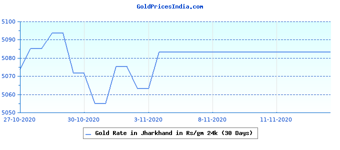 Gold Rate in Jharkhand in Rs/gm 24k (30 Days)