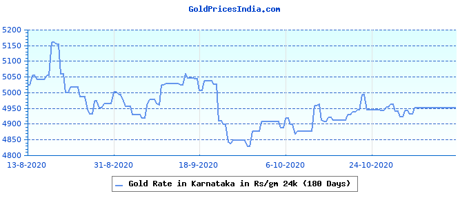 Gold Rate in Karnataka in Rs/gm 24k (180 Days)
