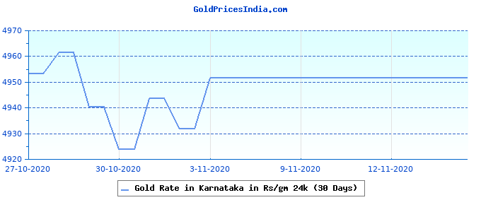 Gold Rate in Karnataka in Rs/gm 24k (30 Days)