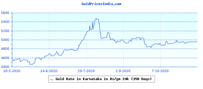 Gold Rate in Karnataka in Rs/gm 24k (350 Days)