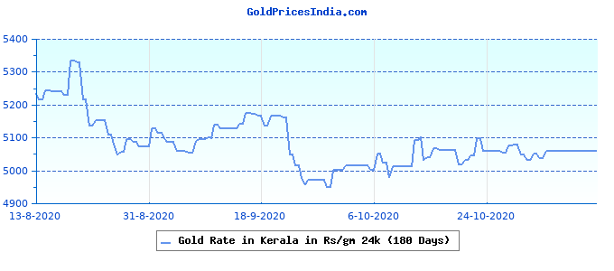 Gold Rate in Kerala in Rs/gm 24k (180 Days)