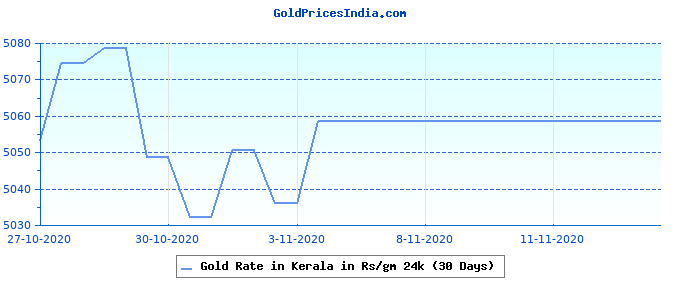Gold Rate in Kerala in Rs/gm 24k (30 Days)