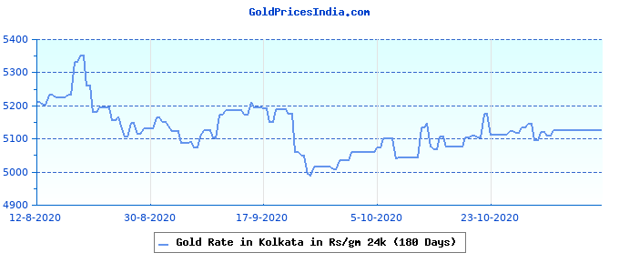 Gold Rate in Kolkata in Rs/gm 24k (180 Days)