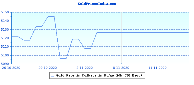 Gold Rate in Kolkata in Rs/gm 24k (30 Days)