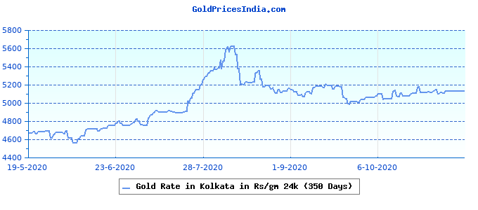 Gold Rate in Kolkata in Rs/gm 24k (350 Days)