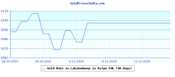 Gold Rate in Lakshadweep in Rs/gm 24k (30 Days)