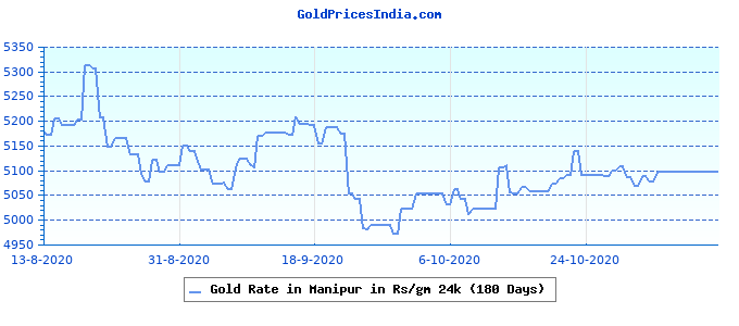 Gold Rate in Manipur in Rs/gm 24k (180 Days)