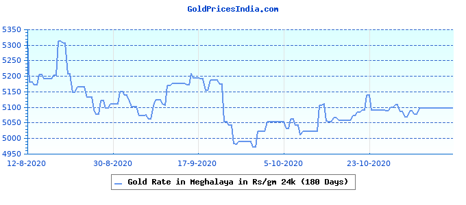 Gold Rate in Meghalaya in Rs/gm 24k (180 Days)