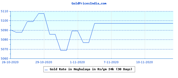 Gold Rate in Meghalaya in Rs/gm 24k (30 Days)