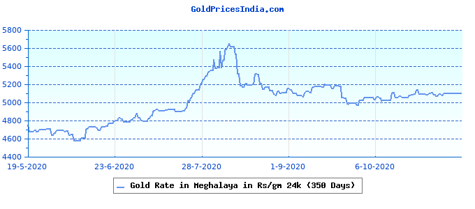 Gold Rate in Meghalaya in Rs/gm 24k (350 Days)