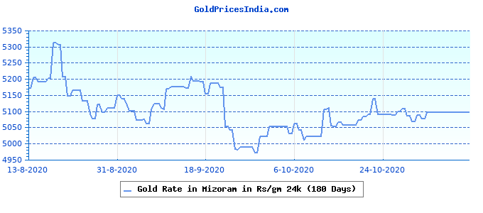 Gold Rate in Mizoram in Rs/gm 24k (180 Days)