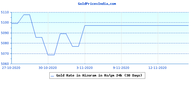 Gold Rate in Mizoram in Rs/gm 24k (30 Days)