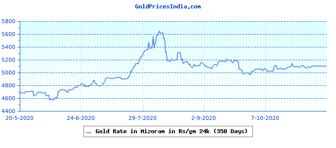 Gold Rate in Mizoram in Rs/gm 24k (350 Days)