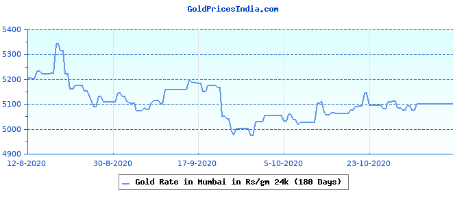Gold Rate in Mumbai in Rs/gm 24k (180 Days)
