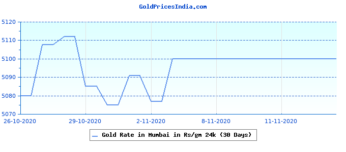 Gold Rate in Mumbai in Rs/gm 24k (30 Days)