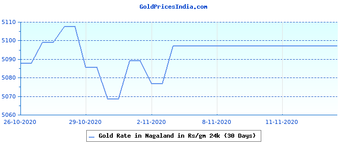 Gold Rate in Nagaland in Rs/gm 24k (30 Days)