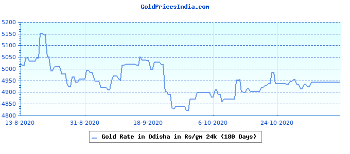 Gold Rate in Odisha in Rs/gm 24k (180 Days)