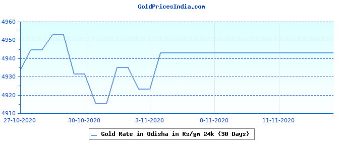 Gold Rate in Odisha in Rs/gm 24k (30 Days)