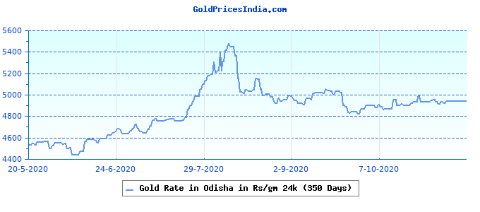 Gold Rate in Odisha in Rs/gm 24k (350 Days)