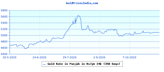 Gold Rate in Punjab in Rs/gm 24k (350 Days)