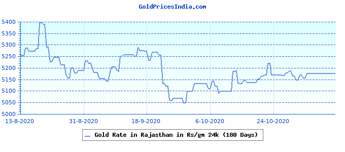 Gold Rate in Rajasthan in Rs/gm 24k (180 Days)
