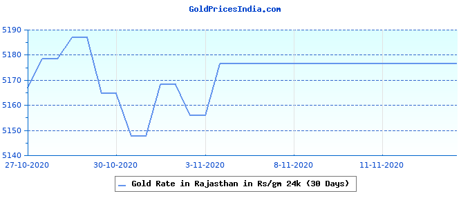 Gold Rate in Rajasthan in Rs/gm 24k (30 Days)